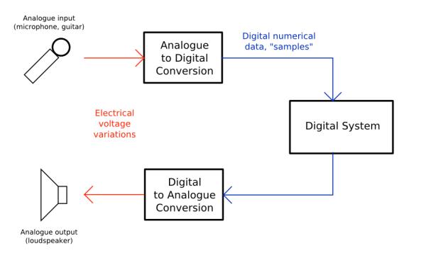 analogue-digital